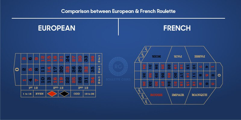 European and French Roulette comparison chart