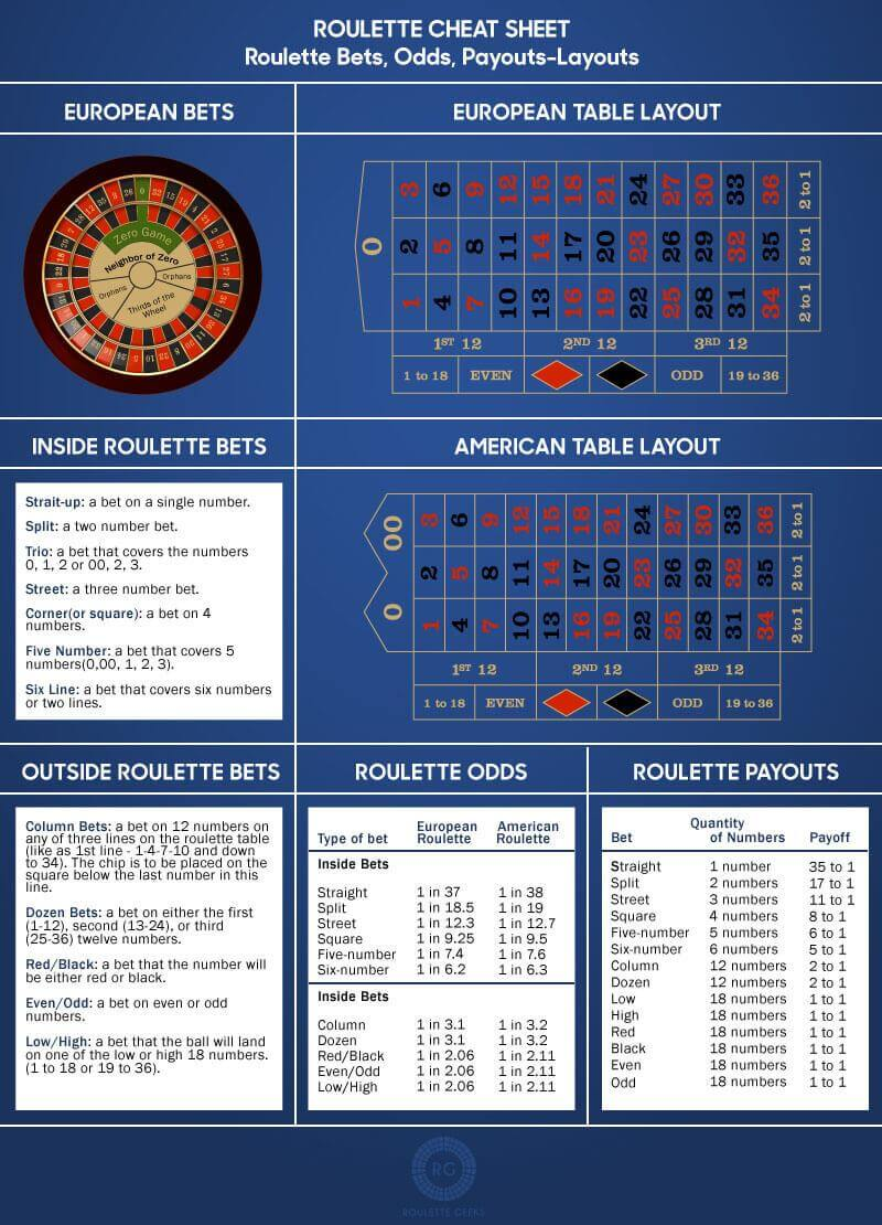 Roulette Cheat Sheet from Roulette Geeks