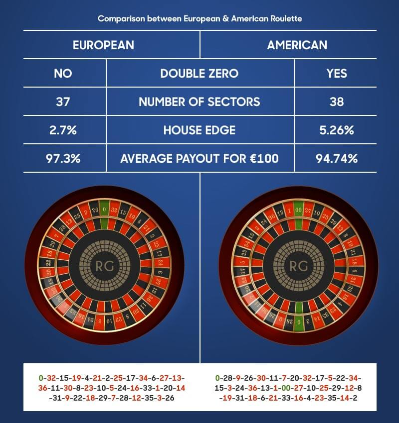 Chart showing comparison of American and European roulette